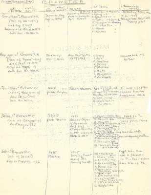 Elder William Brewster Genealogy Chart (Jones)
